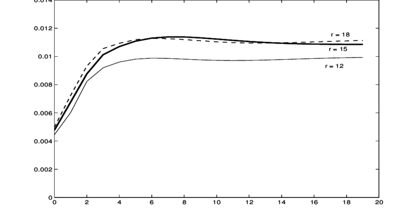 R output plot to png. The impulse response function