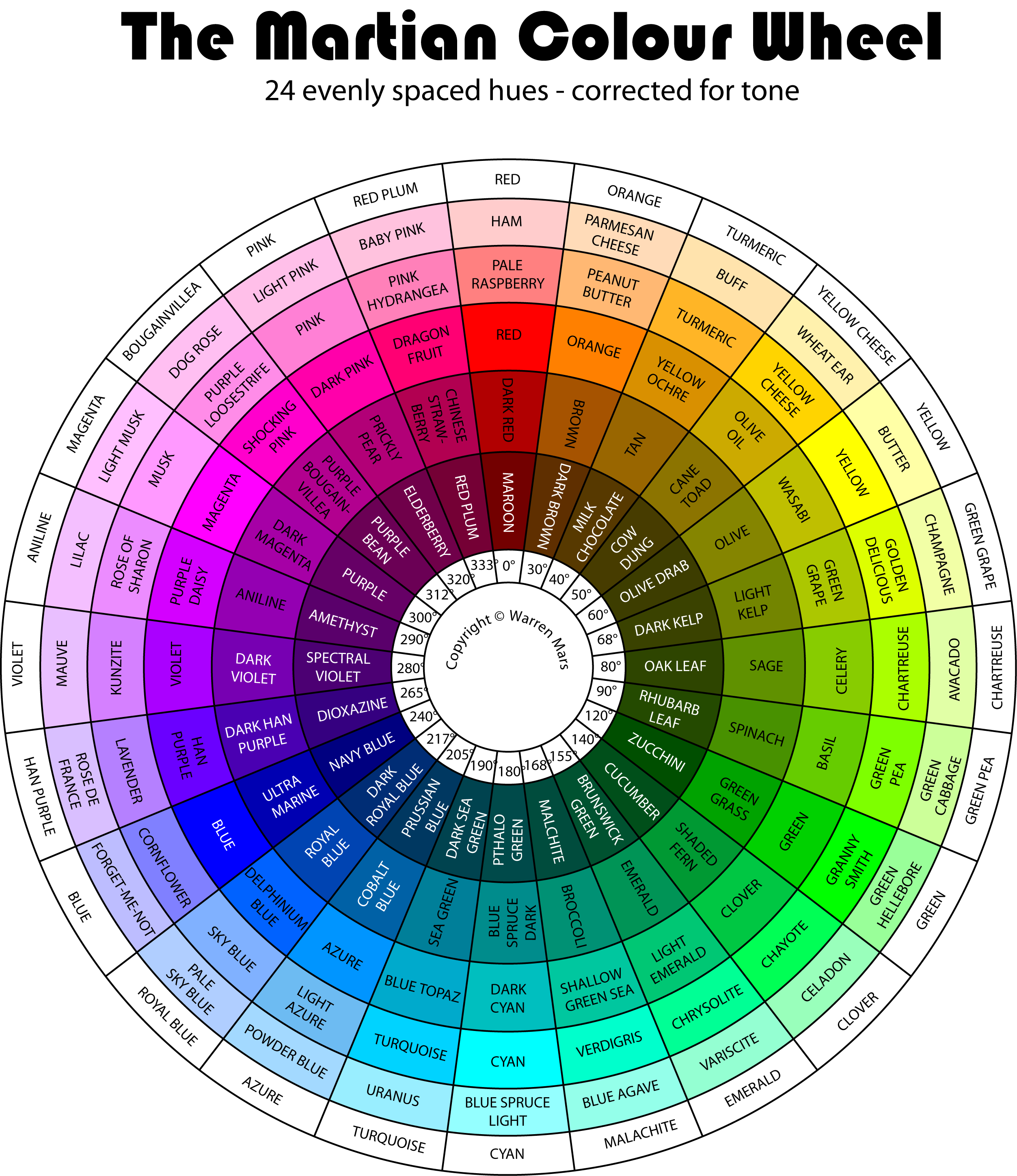 Radial drawing color wheel. The martian colour corrected