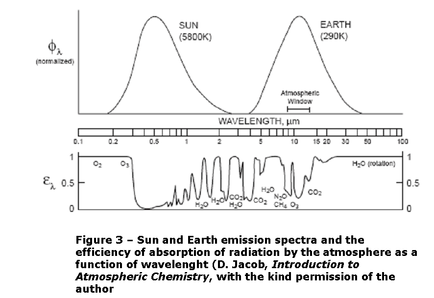 Radiation drawing climate. The summit europe change