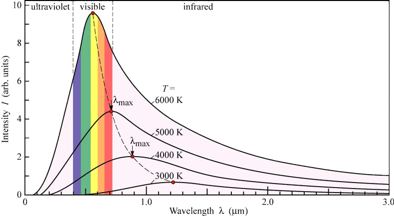 Radiation drawing climate. Atmo fall instructive figure