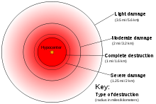 Radiation drawing nuclear missile. Effects of explosions wikipedia