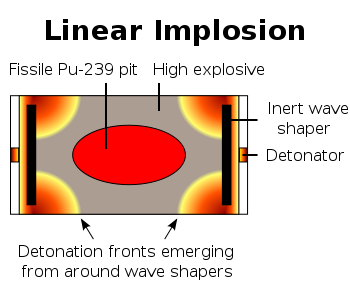 Radiation drawing nuclear missile. Weapon design wikipedia linear