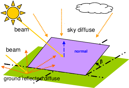 Radiation drawing solar. On a tilted surface