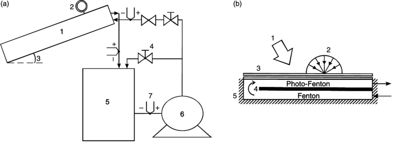 Radiation drawing solar. A experimental device reactor