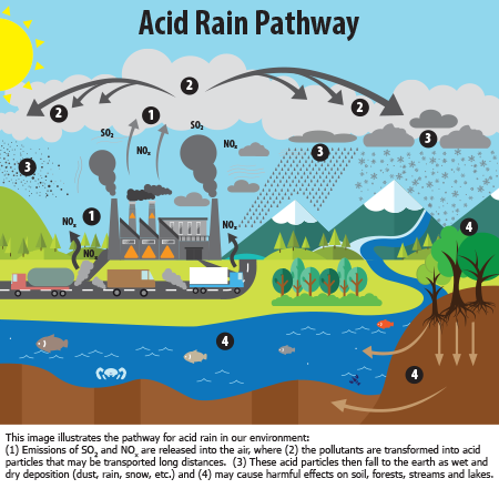 What is acid us. Rain clipart snow mix clipart black and white stock