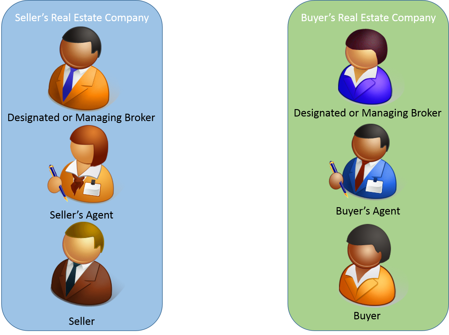 Real estate clipart brokerage. A quick overview of