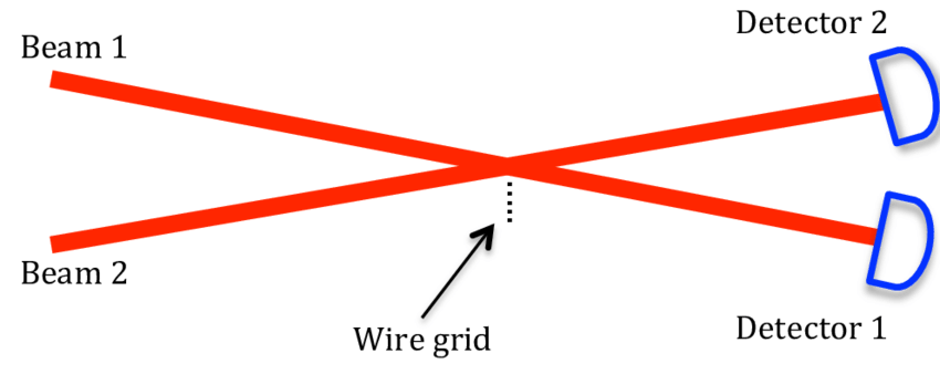 Red laser beam png. Experiment with two beams