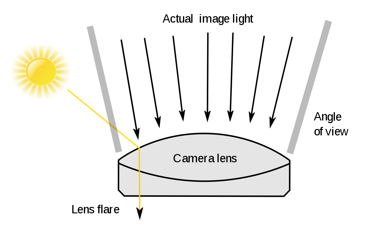 Red optical flare png. Lens wikipedia