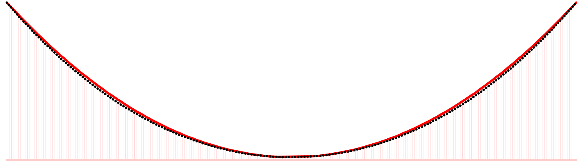 drawing curve parabolic