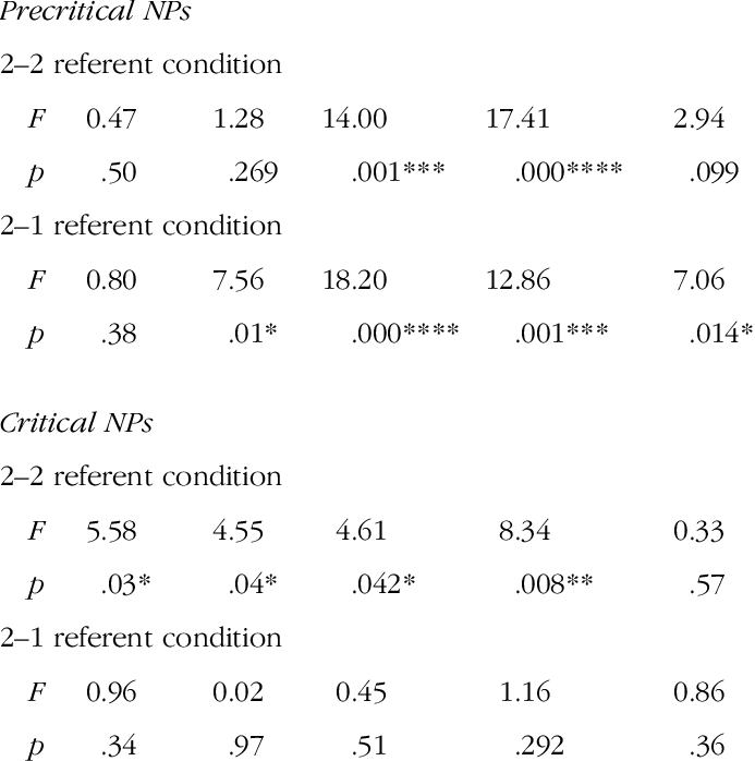 F values and p. Referentially transparent image free library