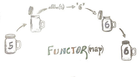 Functional programing in javascript. Referentially transparent graphic black and white