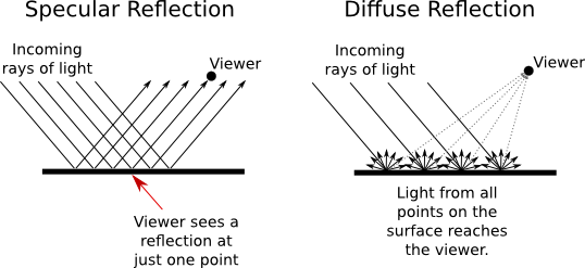 Reflect vector half. Introduction to computer graphics