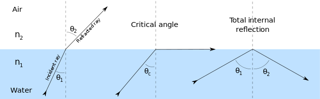 Reflect vector metal. Snell s law wikipedia