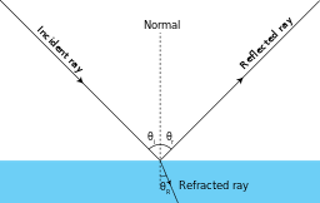 Reflect vector moon reflection. Albedo lesson for kids