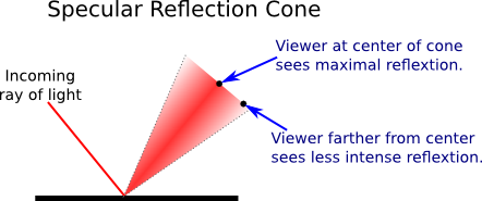Reflect vector moon reflection. Introduction to computer graphics