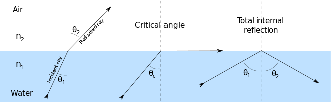 Reflect vector refraction. Optics does light if