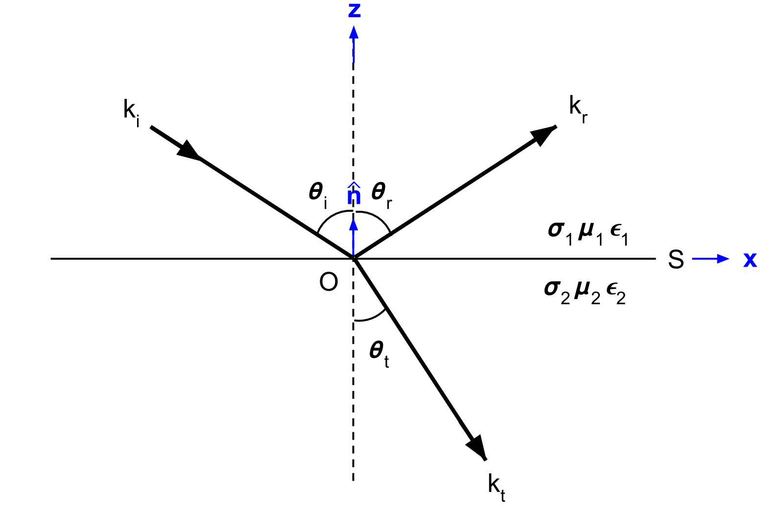Poyting vector complex. Reflection and snell s