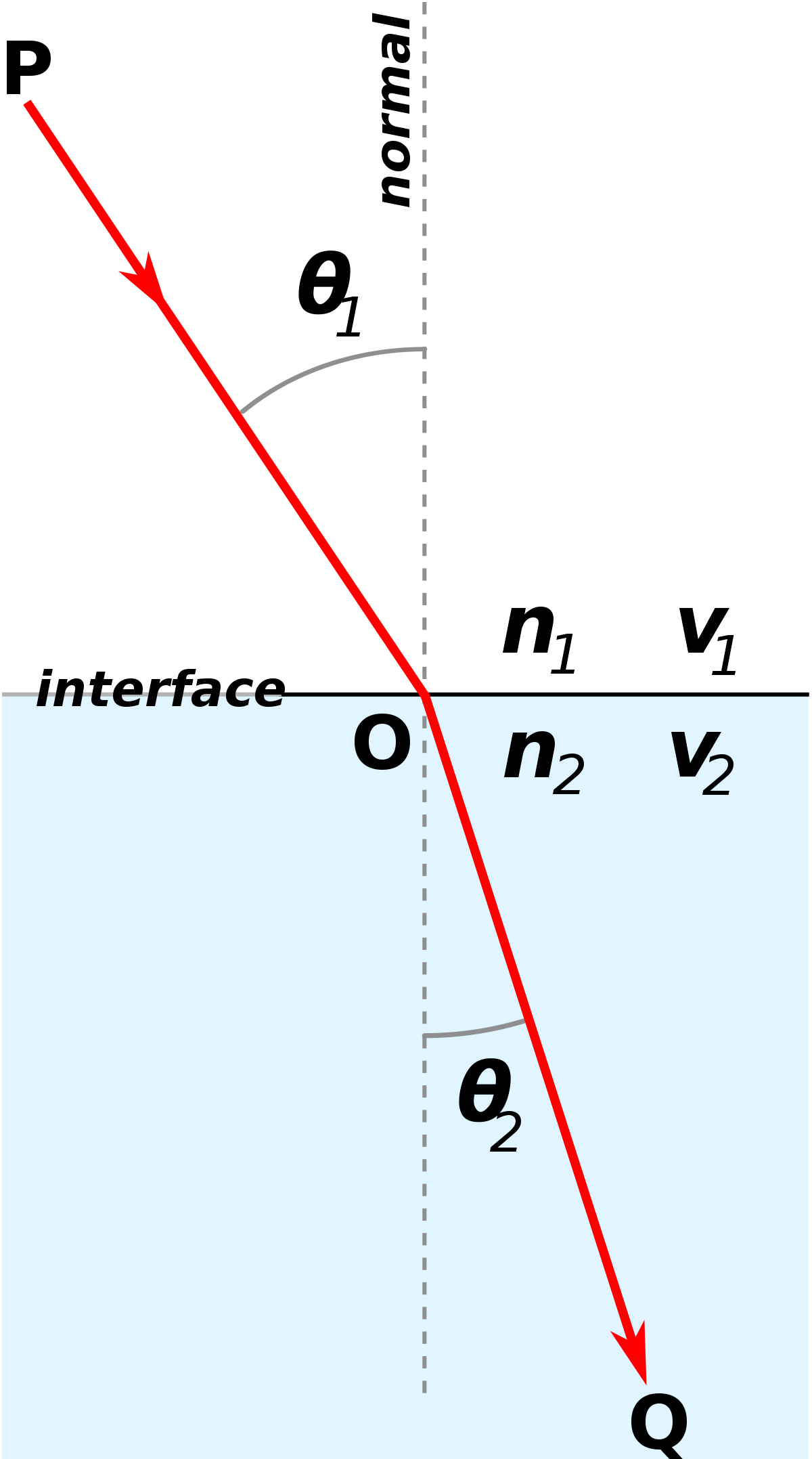 Reflect vector refraction. Snell s law wikipedia