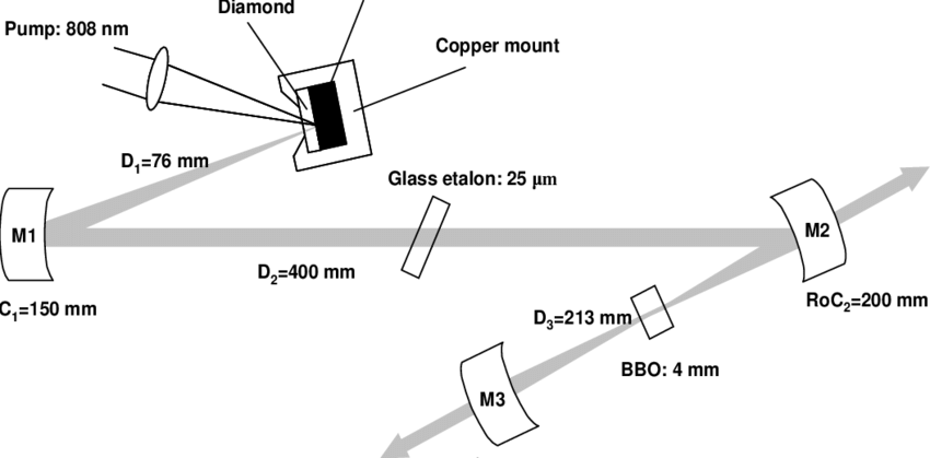 Reflective drawing. Schematics of laser setup
