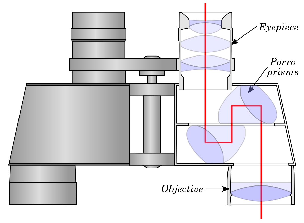Reflective drawing cylinder. Binoculars wikipedia