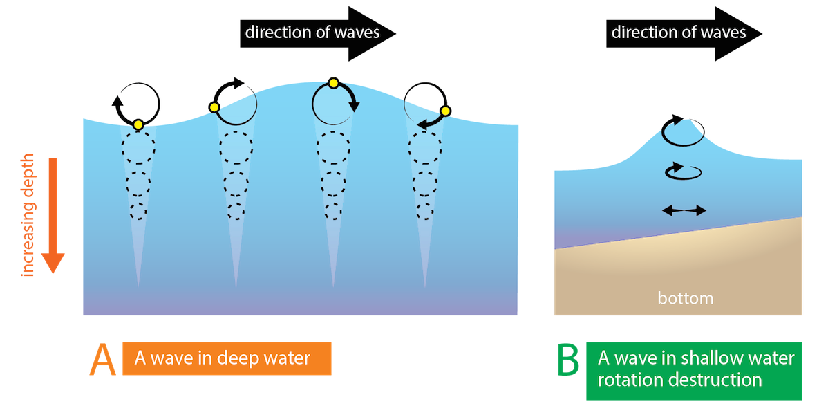 Ripples drawing water sketch. Wave energy and changes