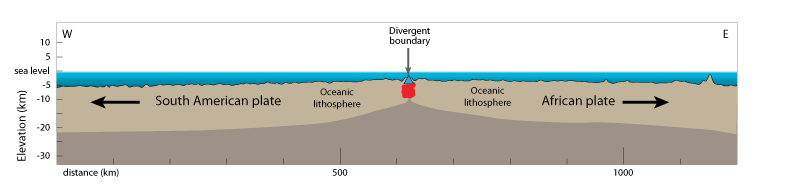 Relief drawing sea floor. Plates plate boundaries and