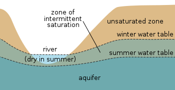 Relief drawing surface water. Table wikipedia seasonal fluctuations