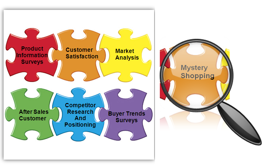 Research clipart marketing research. Call market services cork