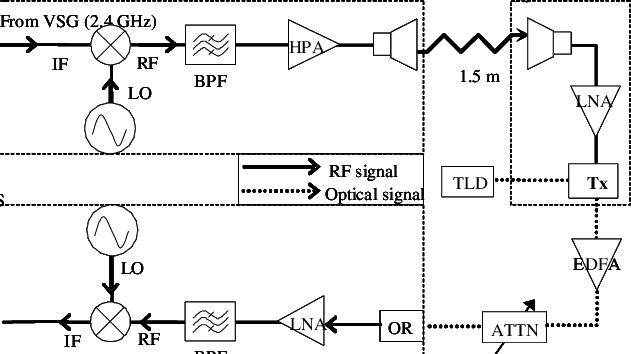 Research vector amplifier. Experimental setup for data