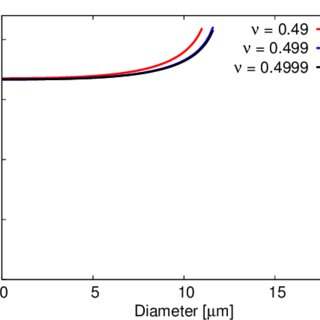 Residual vector ariation. Pdf numerical modelling of