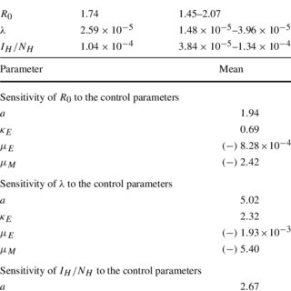 Residual vector ariation. Pdf a comparative analysis