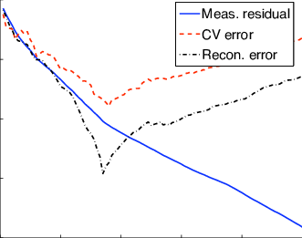 Residual vector iteration. Evolution of the error
