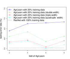 Vector average quantization. Aggregated learning a approach