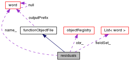 Residual vector solve. Openfoam residuals class reference