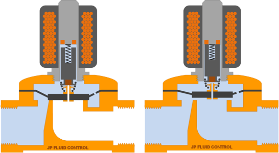 Reverse clip pneumatic. Valves for osmosis systems