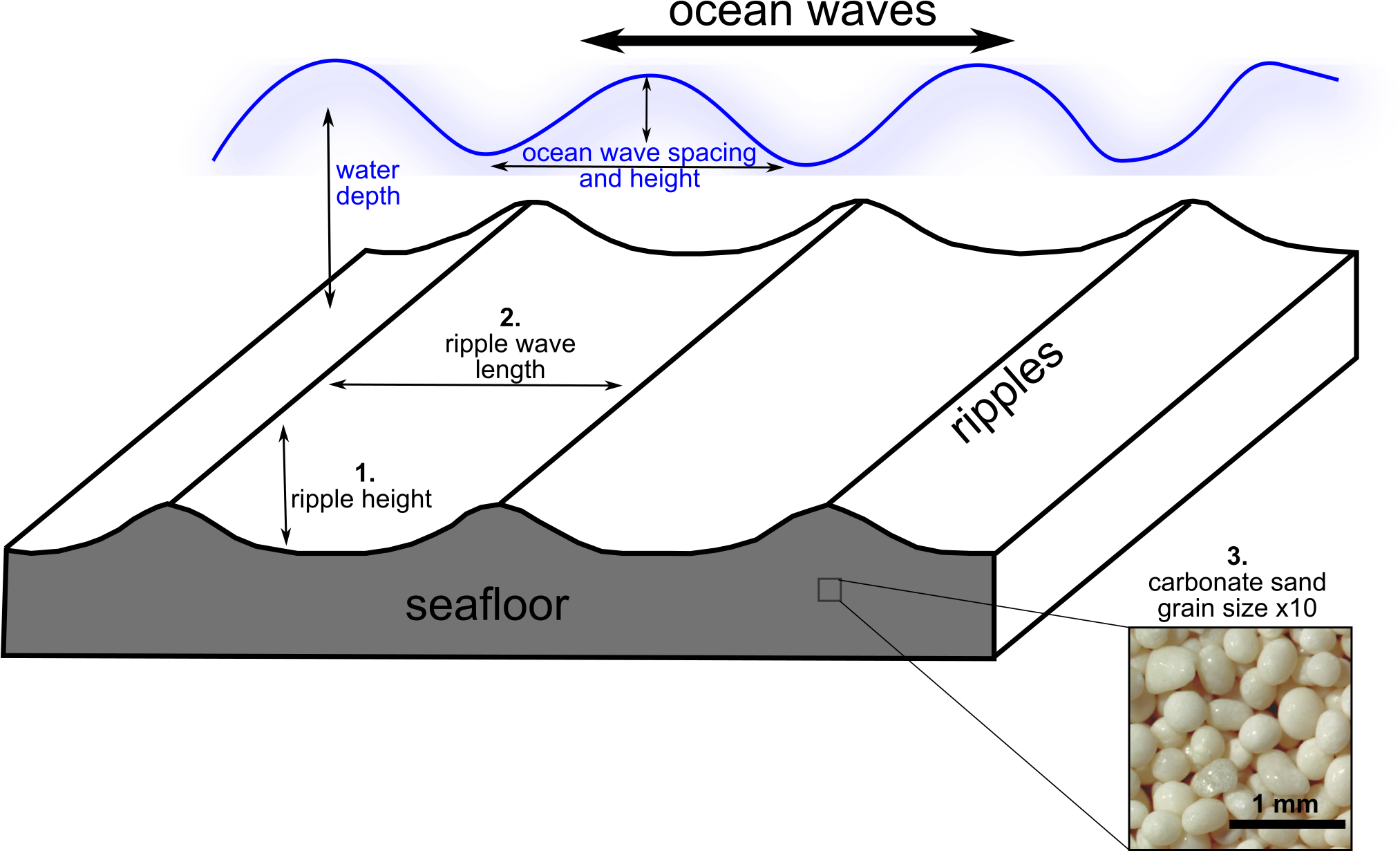 Ripples drawing water line. Download this diagram shows