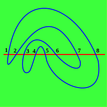 Road svg meandering. Meander mathematics wikipedia meandric