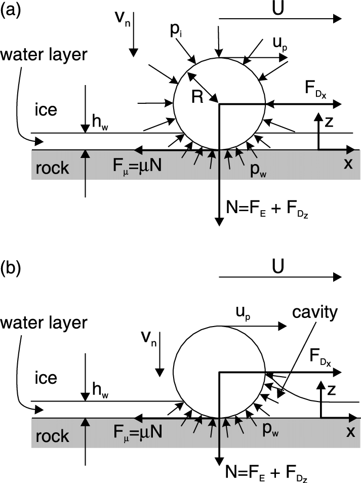 Rock debris png. Model of bed friction