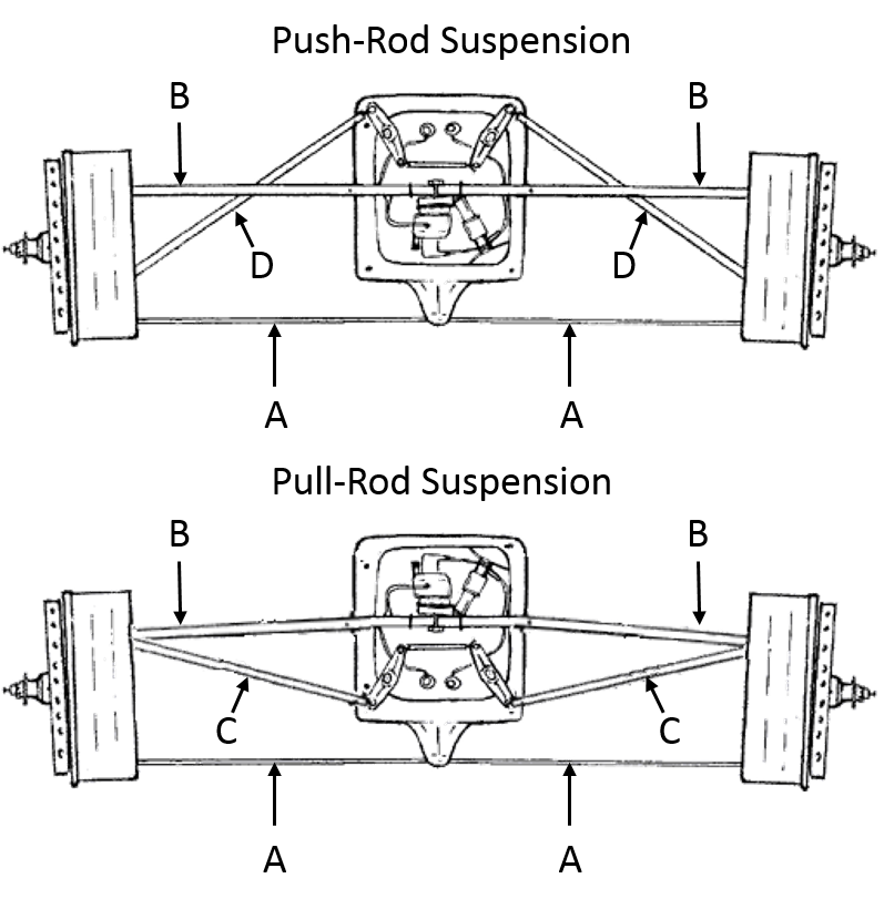 Rod drawing diagram. Differences between pullrod and