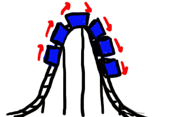 Rollercoaster clipart hill. Rollercoasters vertical g force