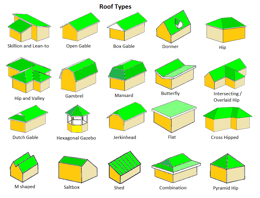 Roofing clipart school roof. Inspection questions about answered
