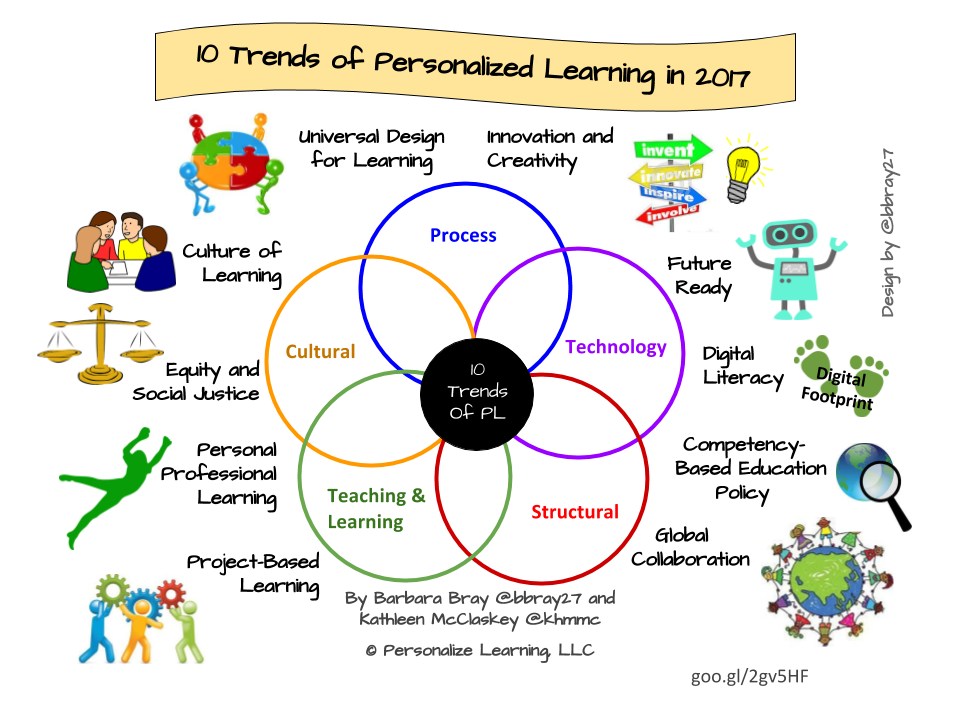 Rules clipart trend. Personalize learning trends of