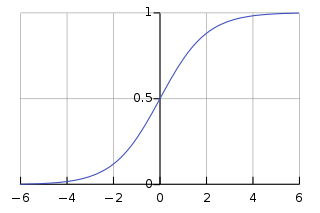 S curve png. Sigmoid function wikipedia the