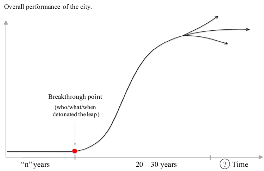 S curve png. The of behaviour some