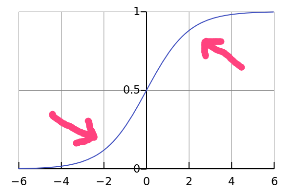 S curve png. Word request what do