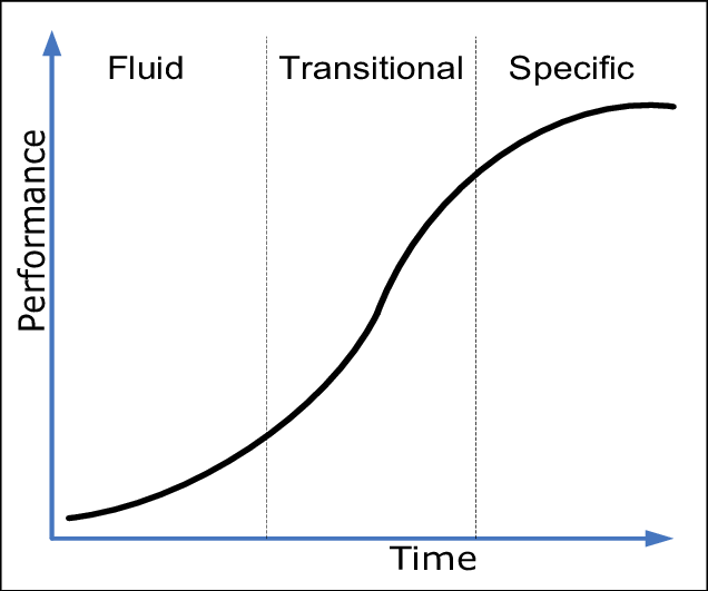 S curve png. With its phases