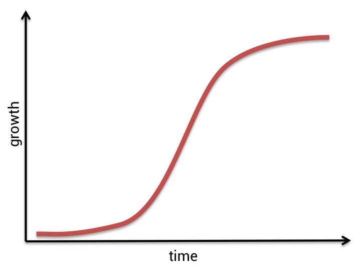 s curve png