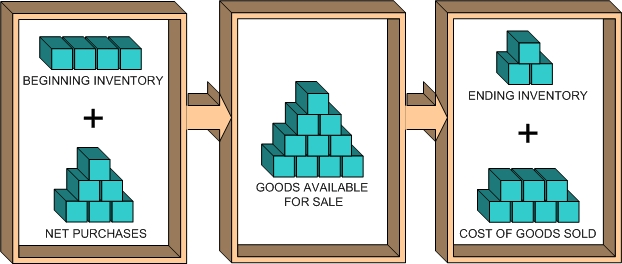 Sales clipart inventory. Components systems turnover ratio