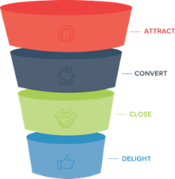 Funnel graphic png. Marketing objectives examples
