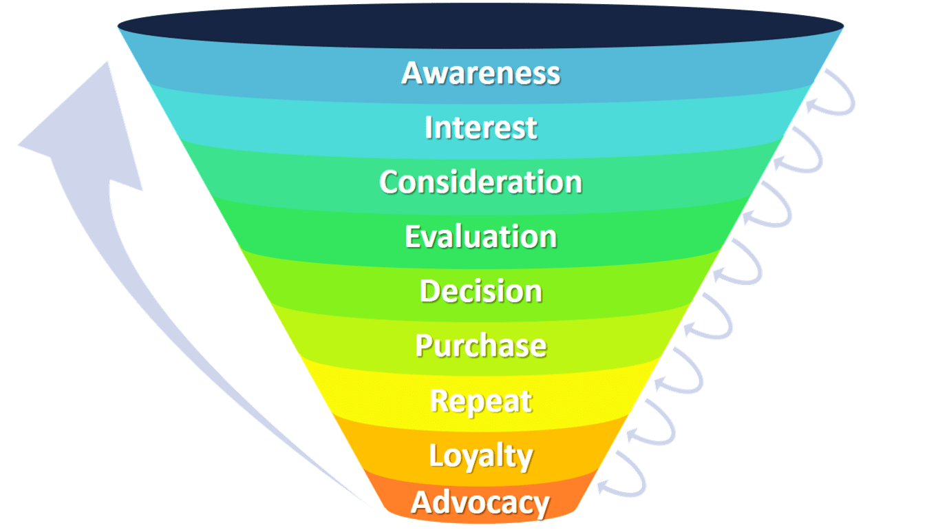 Funnel marketing png. Explained with examples b